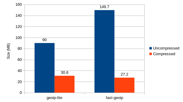 graph comparing fast-geoip to geoip-lite showing file sizes a more than 3x reduction in file-size
